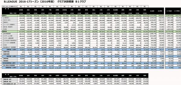 2016-17シーズン_クラブ決算概要_001