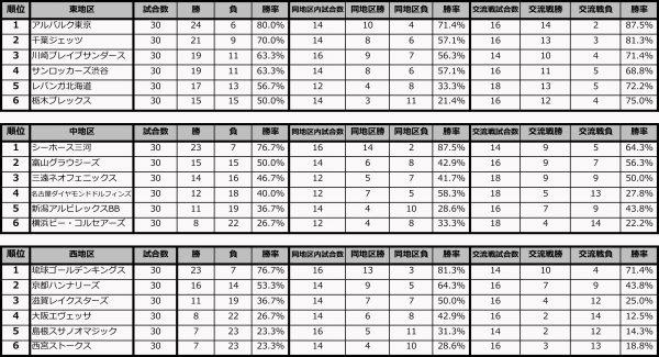 【Basketballnavi】B1交流戦順位