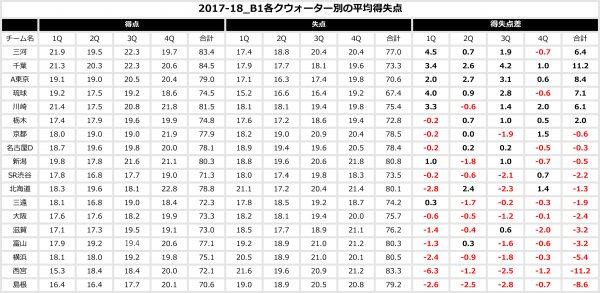 2017-18_B1各クウォーター別の平均得失点