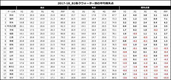 2017-18_B2各クウォーター別の平均得失点